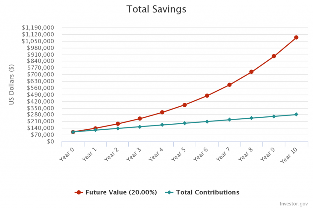 How Savings Increase with Time