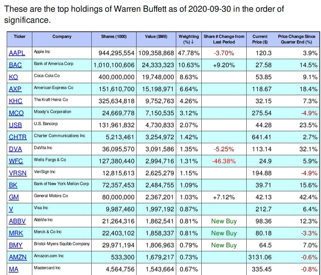 Warren Buffett Just Bought and Sold These Stocks